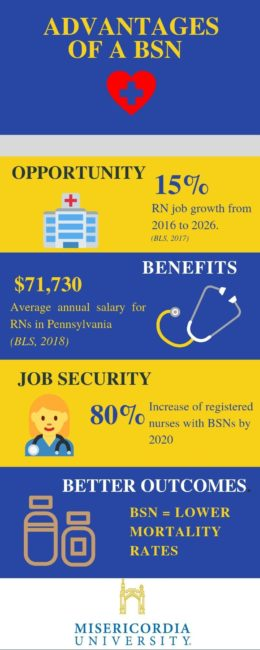 Infographic showing the benefits of having a BSN degree