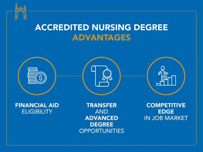 Infographic showing advantages to students of enrolling in an accredited nursing program, like financial aid eligibility.